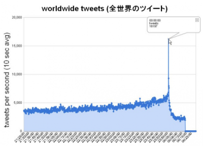 Record de tweets en ao nuevo