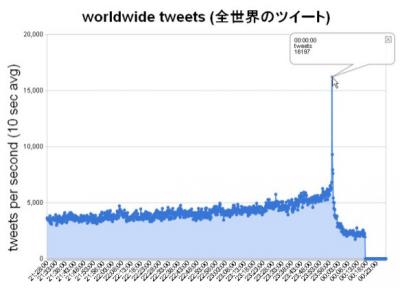 Record de tweets en año nuevo