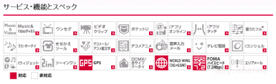DoCoMo Android HT-03A spec sheet