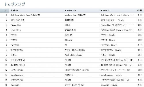 iTunes Japan's chart displays &quot;Tell Your World&quot; at the top