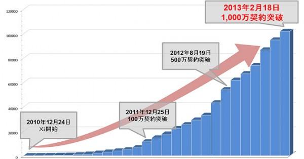 docomo-xi-subscribers-passed-10million