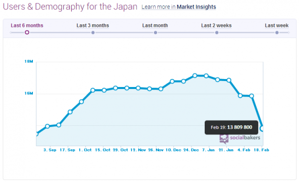 facebook-active-users-in-japan-20130218
